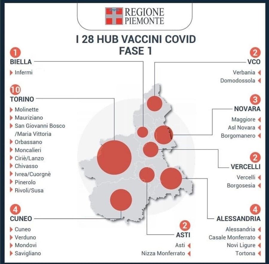Piano Vaccini Anti Covid Ecco Dove Saranno Distribuiti Prima Torino