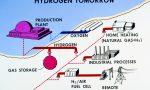 Idrogeno, il Piemonte vuole il Centro Nazionale di Alta Tecnologia