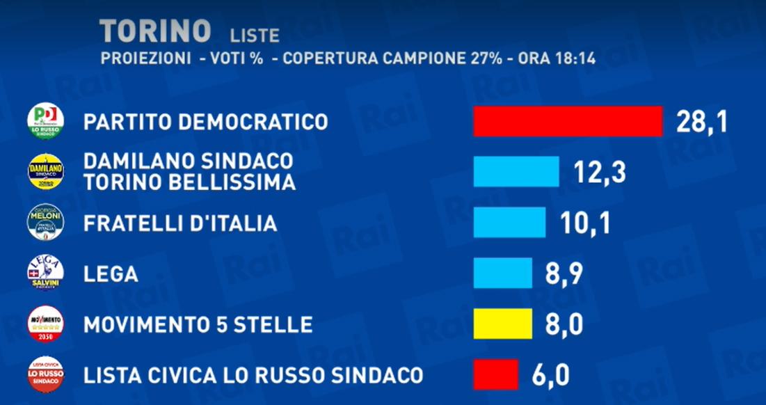 elezioni Torino 2021 liste